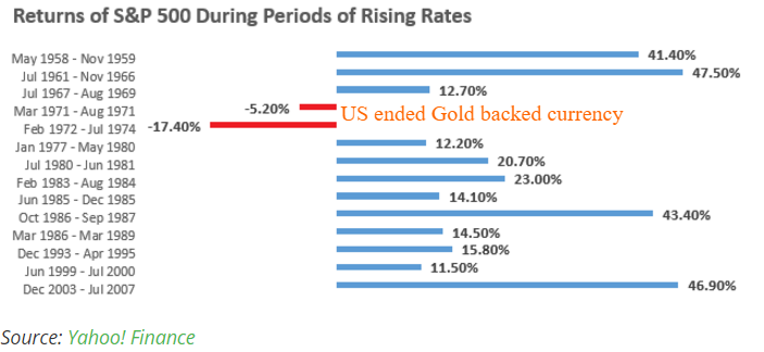 rising rates and stocks table