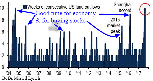 fund outflow