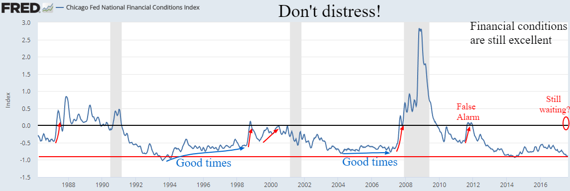 stress index
