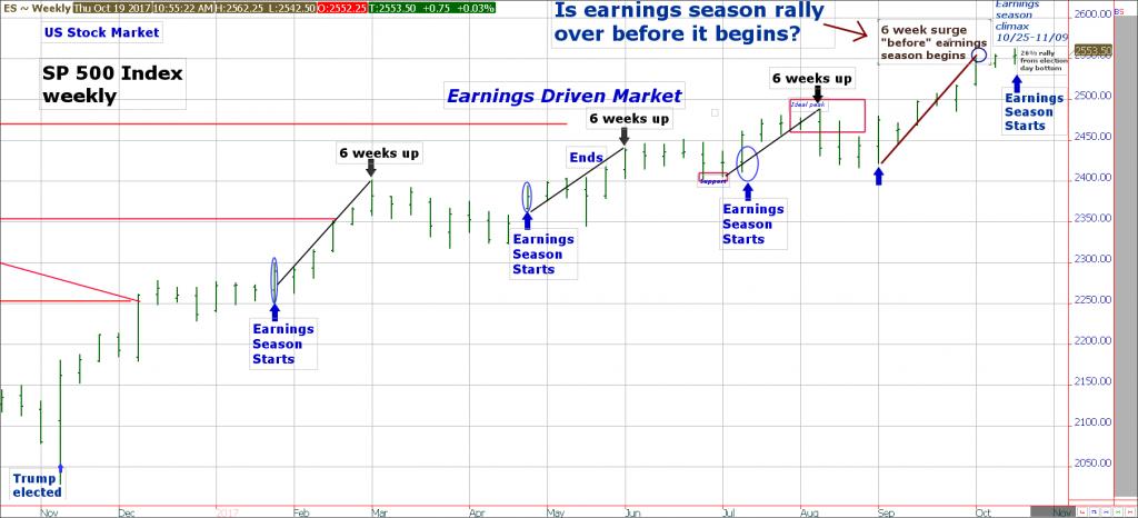 spx earnings