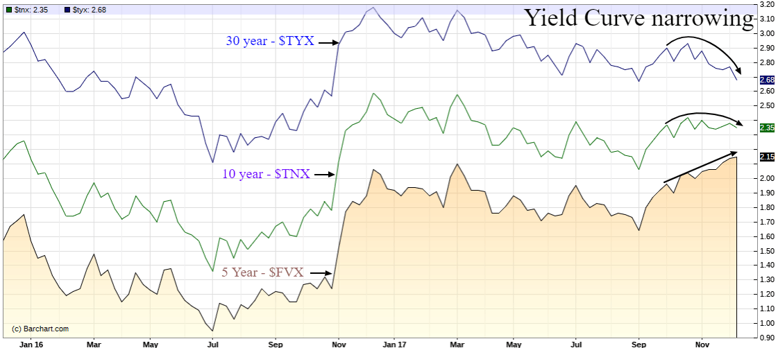 yield curve narrowing
