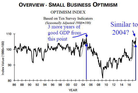 overview small business optimism
