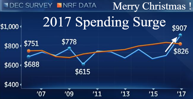 Spending survey 2017