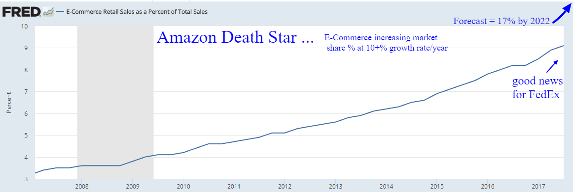amazon death star
