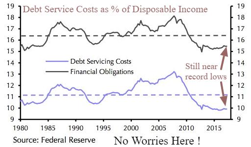 debt service cost
