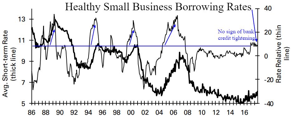 borrowing rates