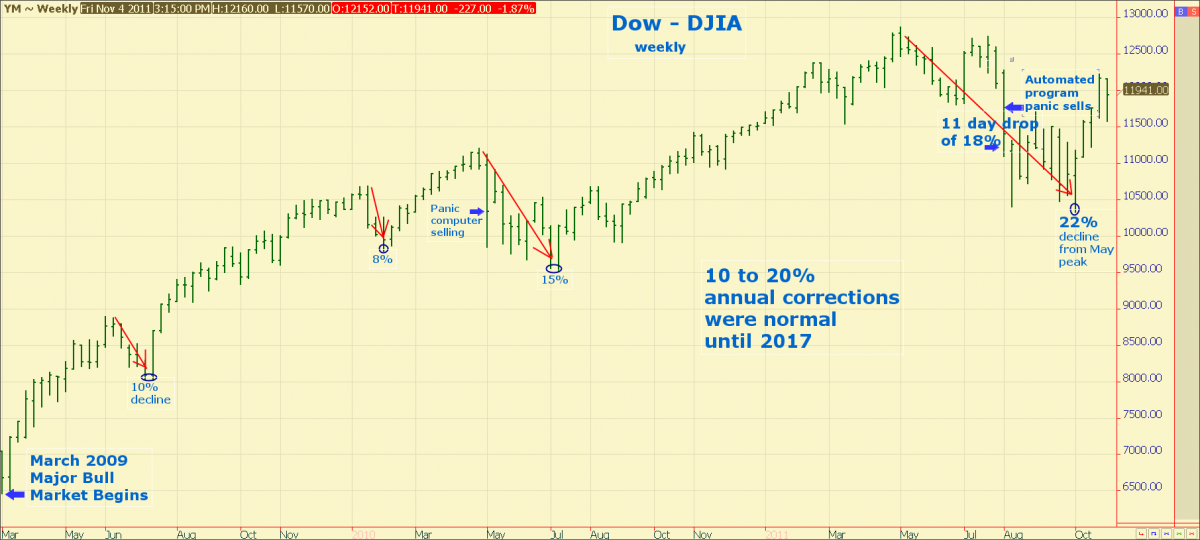 dow weekly inflation fear correction potential