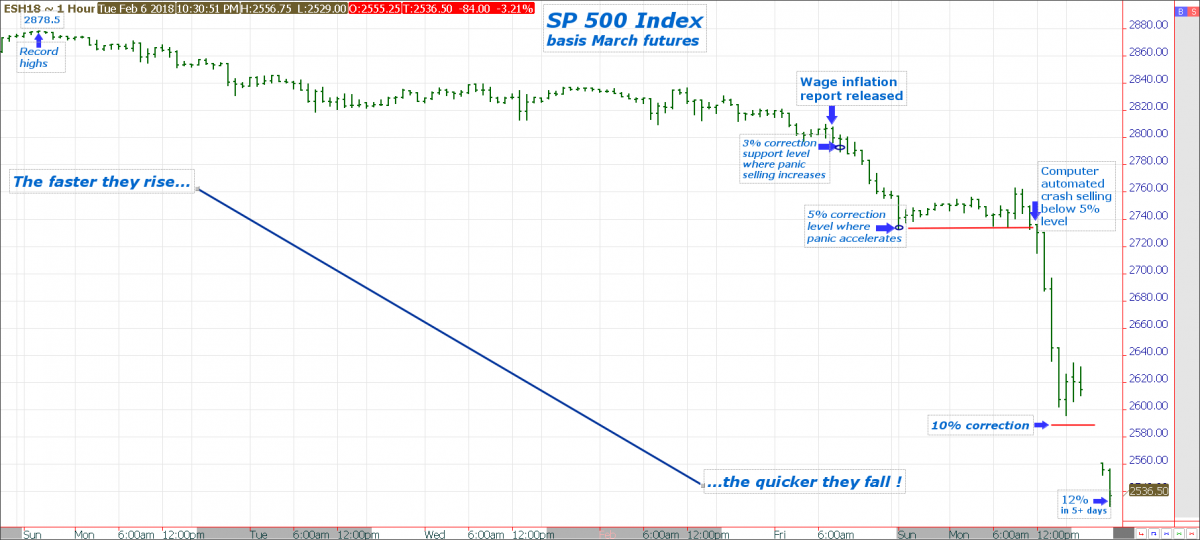 sp500 index basis March futures