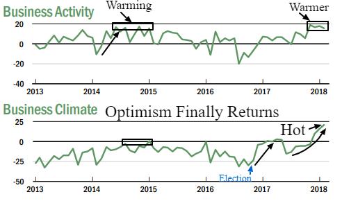 biz climate activity