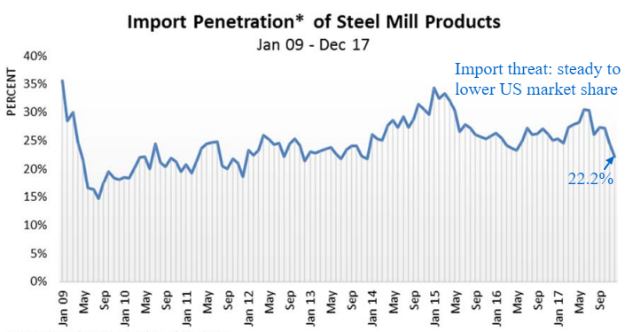 steel import