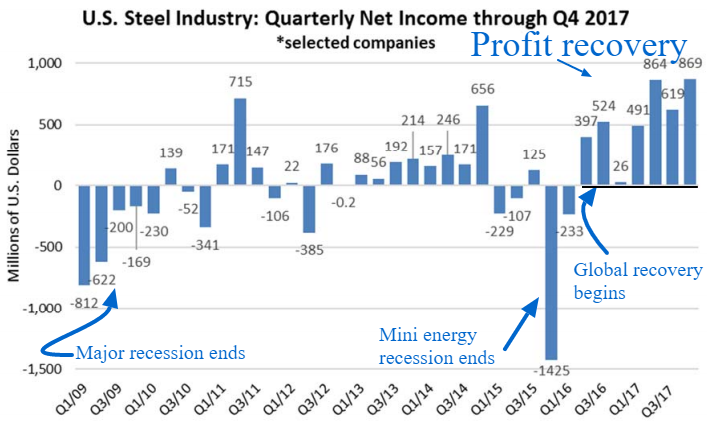 us steel industry quarterly net income