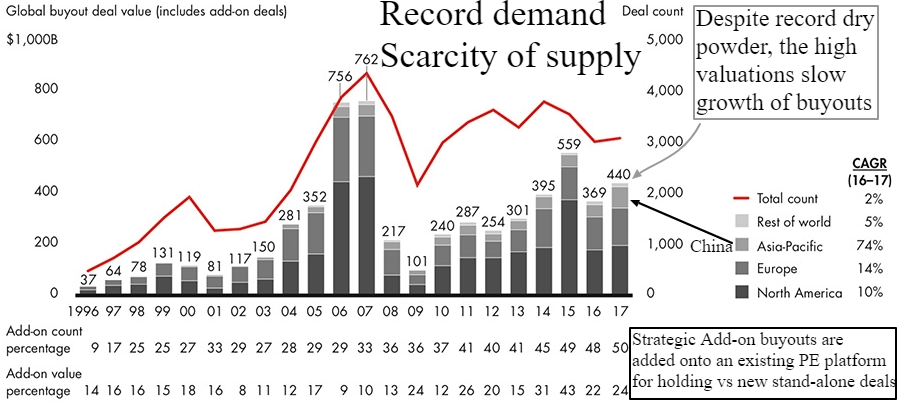 global buyouts
