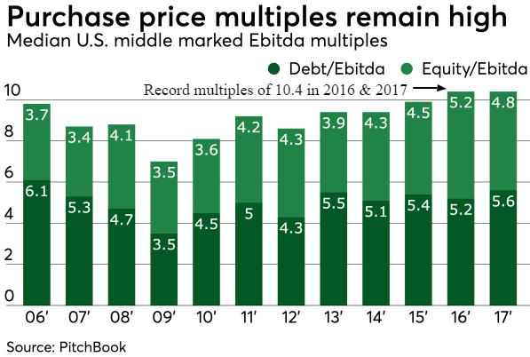 median deal multiples