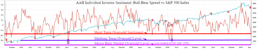 aaii bull bear spread