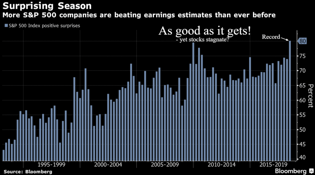 spx earnings surprises