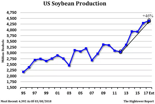 us soybean production