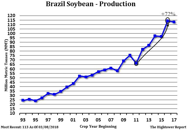 brazil soybean production