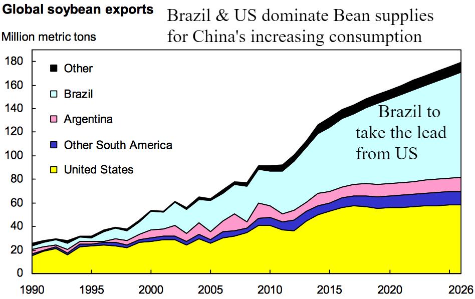 global bean exports