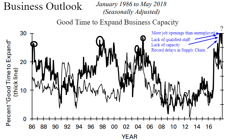 NFIB time to expand