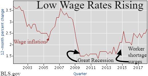 BLS wage rates