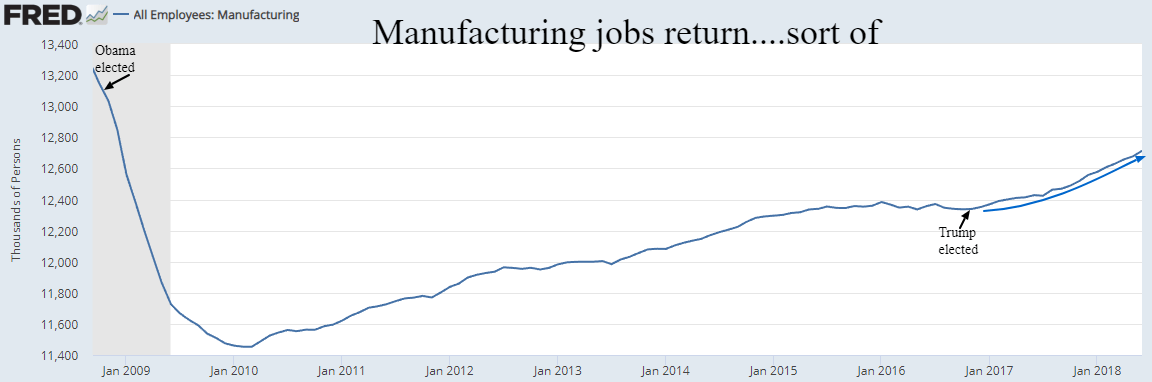 Mfg jobs return
