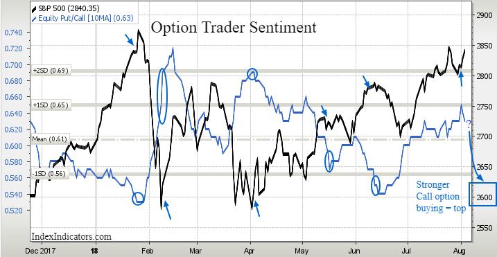 option trader sentiment