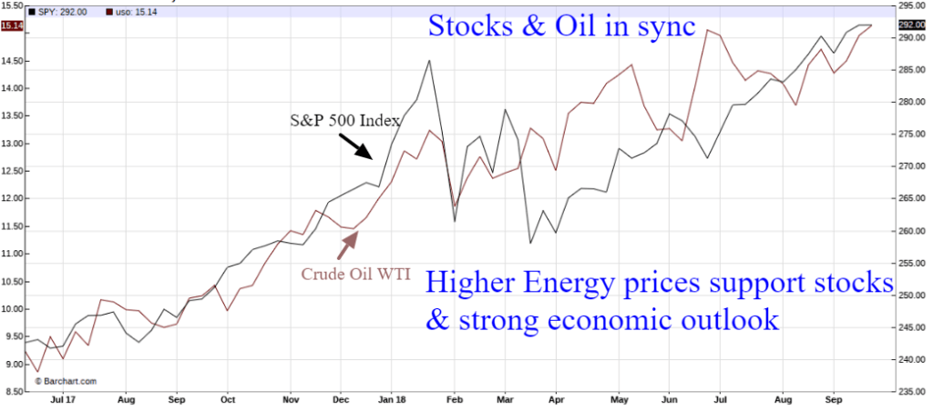 stocks oil sync