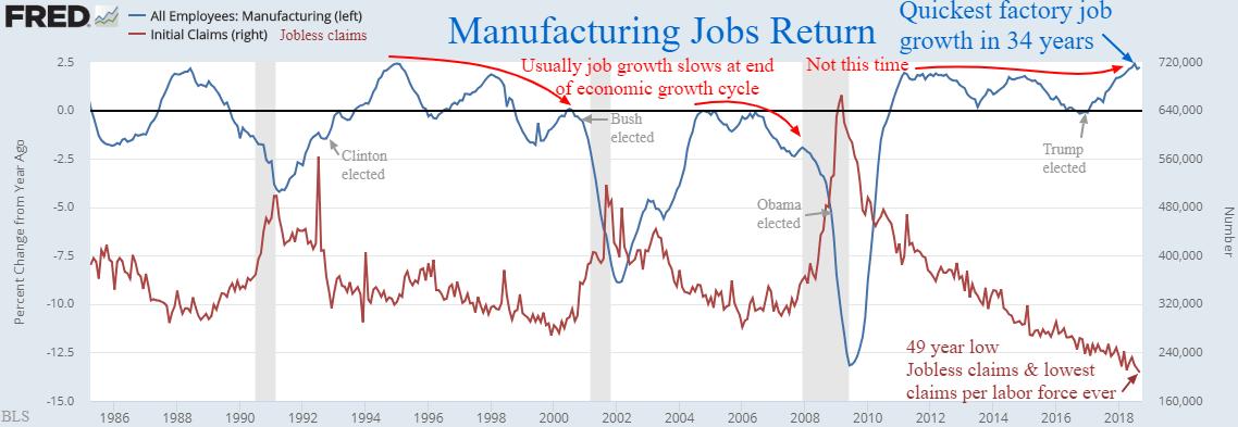 manufacturing jobs return