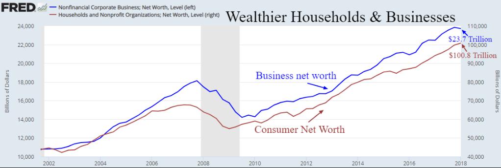 wealthier households