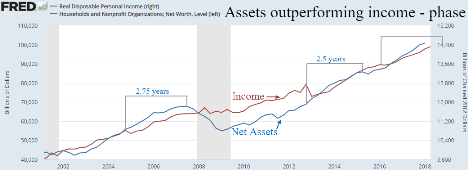 assets outperforming income