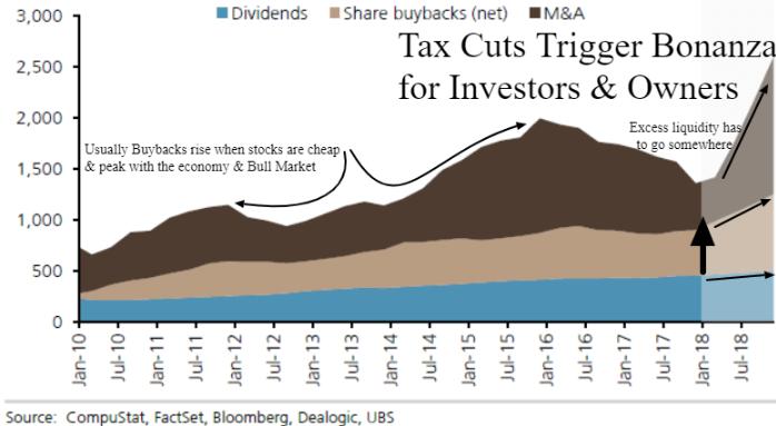 tax cuts bonanza