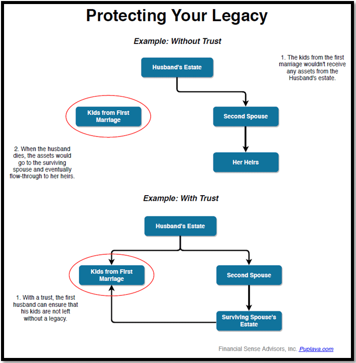 protecting your legacy