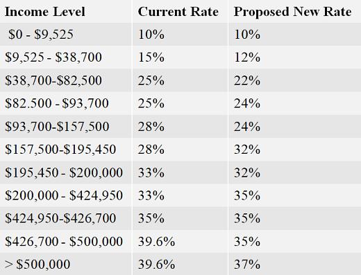 single filer tax rate