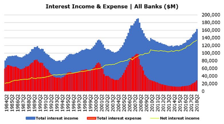 bank interest income expense