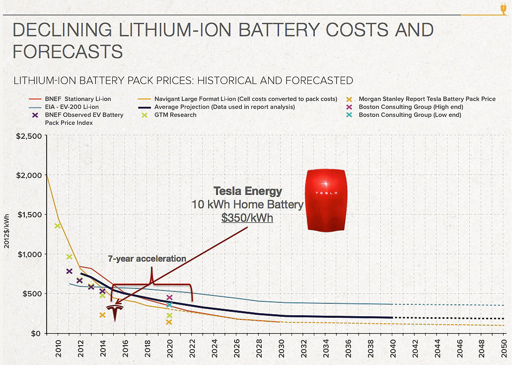 Tesla Battery Cost >> Tesla Hitting The Battery Accelerator Financial Sense
