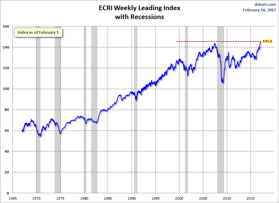 ECRI Weekly Leading Index: Another All-Time High | Financial Sense