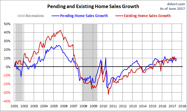 Pending Home Sales Rose in June, Better Than Forecast | Financial Sense