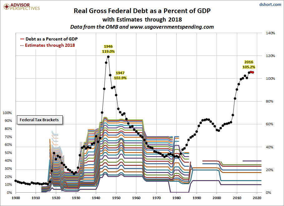 Debt-GDP