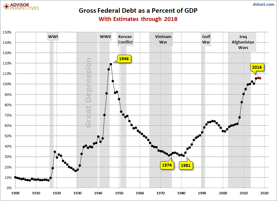 Debt GDP History