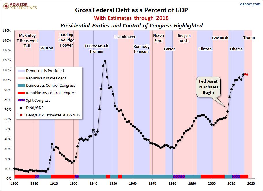 Debt GDP Politics