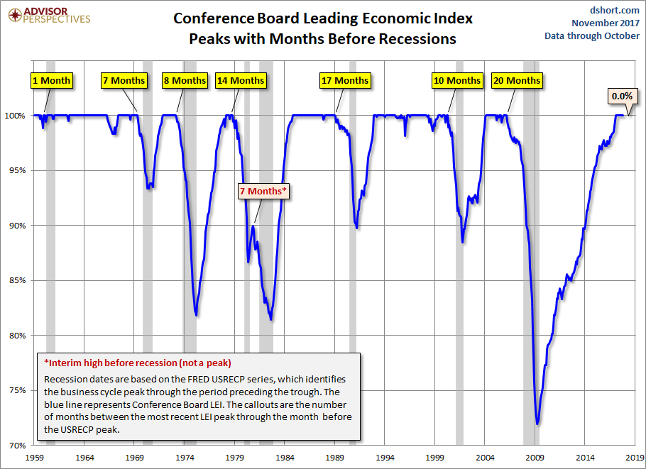 Conference Board Leading Economic Index Rebounds in October
