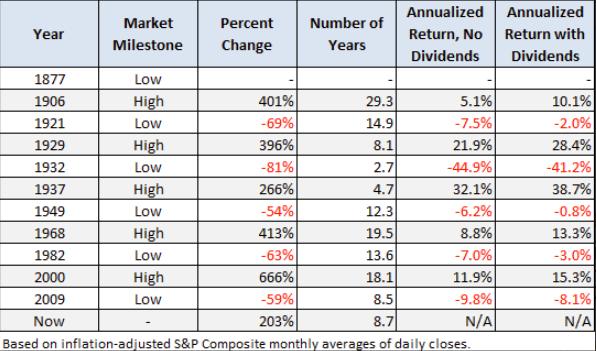 secular market cycles