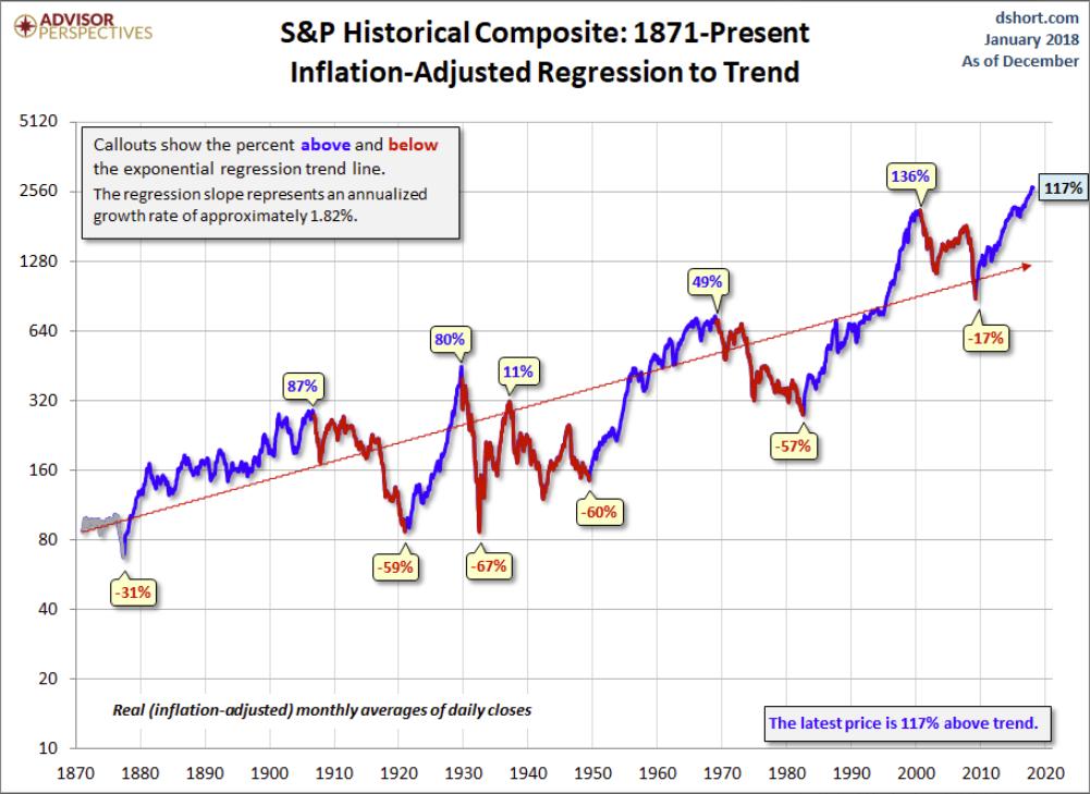 spx 1871-present trend