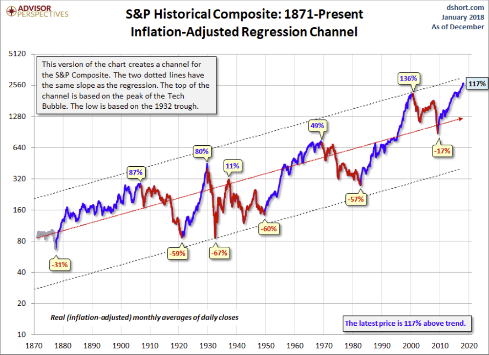 spx 1871-present channel