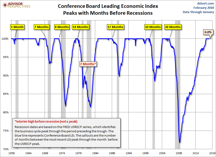 cb lei peaks months before recessions