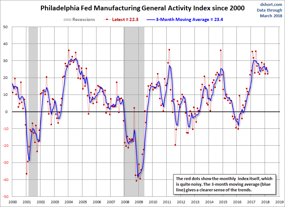 Philly Fed Manufacturing Index: Continued Expansion in March