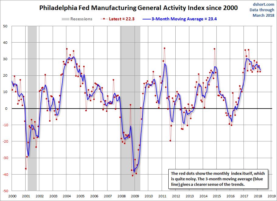 philadelphia fed manufacturing activity