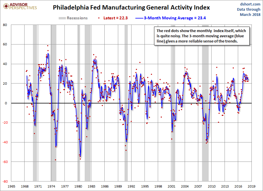 philadelphia fed manufacturing activity since 2000
