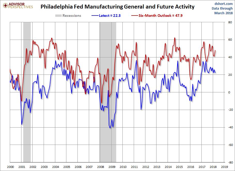 philadelphia fed future activity