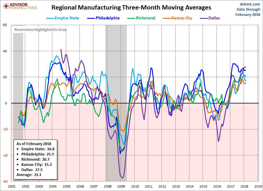 regional manufacturing three-month avg